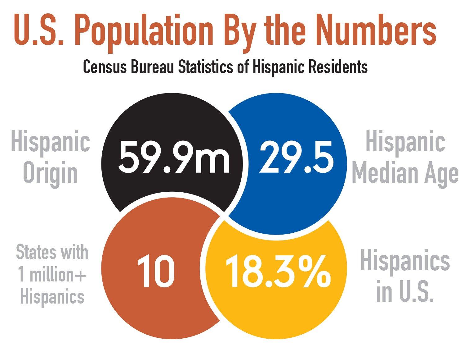 HispanicsinUSgraphic