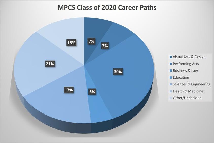 career paths2
